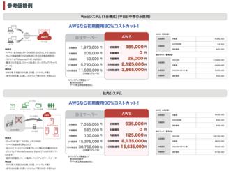 無料診断_クラウドサーバー(AWS)VSオンプレミス