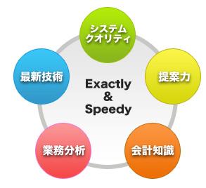 システムクォリティ/提案力/会計知識/業務分析/最新技術/
