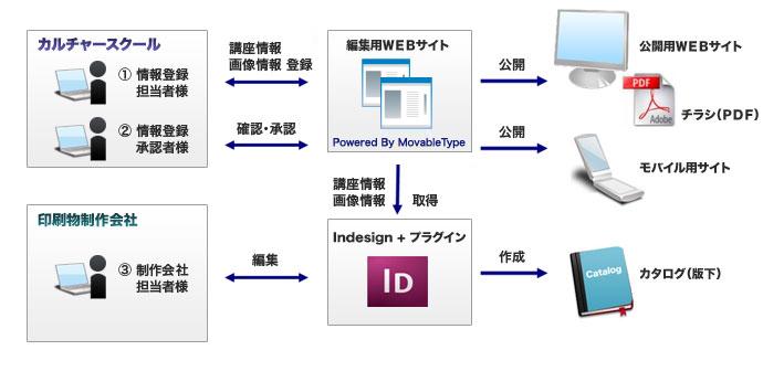 Webサイト・モバイルサイトの作成と同時にチラシ(PDF)やカタログのデータ作成(Indesign)ができます。